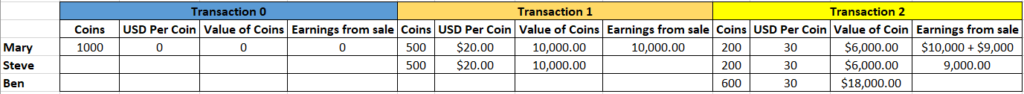 How Cryptocurrencies work and gain value